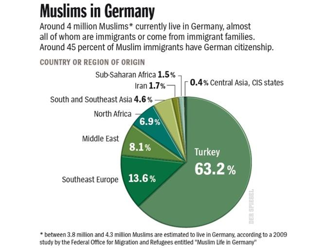 english version Grafik DER SPIEGEL 36/2010 Seite 27