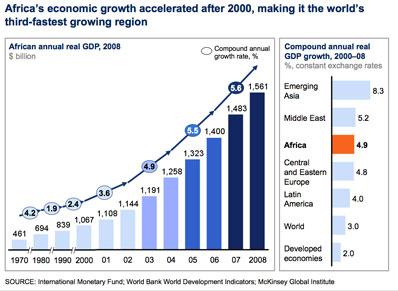 chart-africa-economic-growth_398