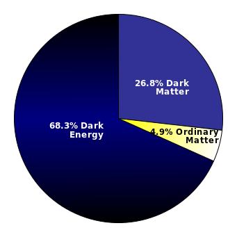 Dark matter in BhagvatGita-Part 3